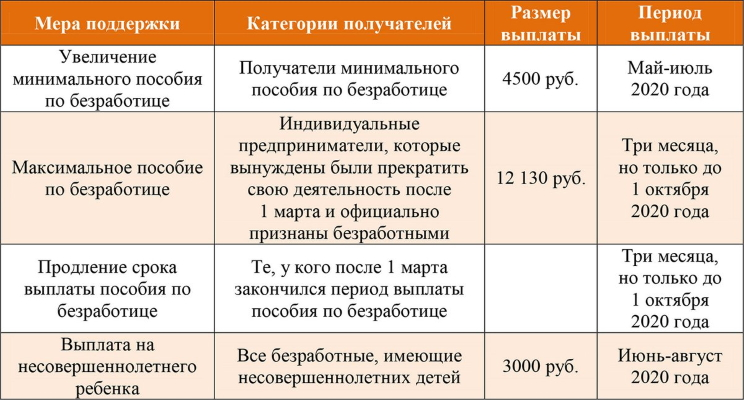 Размер пособия по безработице в связи с коронавирусом